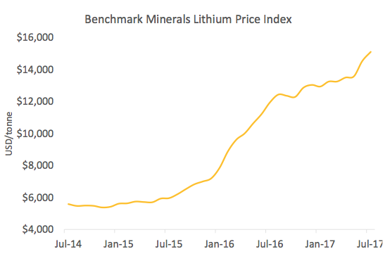 lithium price.png
