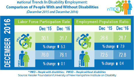 National Trends in Disability Employment: Comparison of People with & without Disabilities (December 2015 & December 2016)