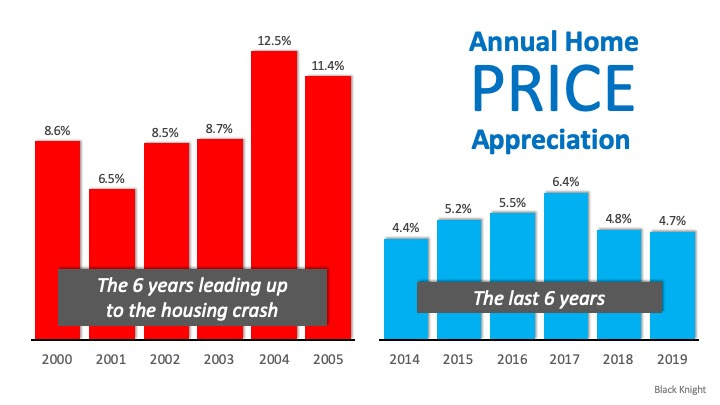 Real Estate Is Soaring, But Not Like 2008   MyKCM