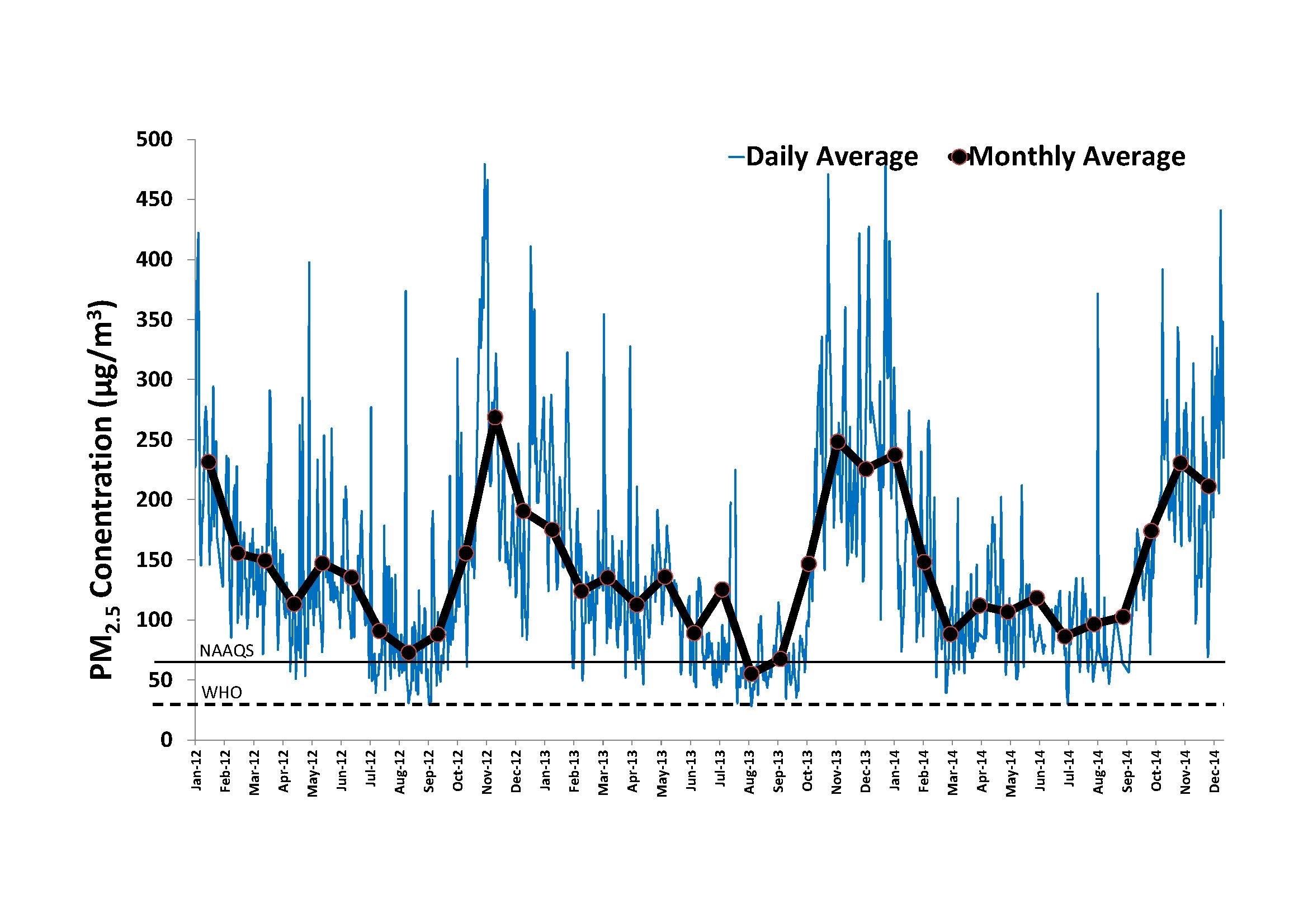 DPCC PM2.5 Averages