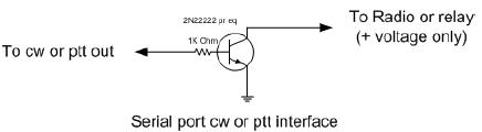 Interface BasicCwCircuit
