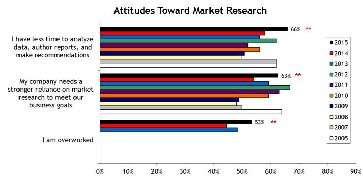 2015 Attitudes