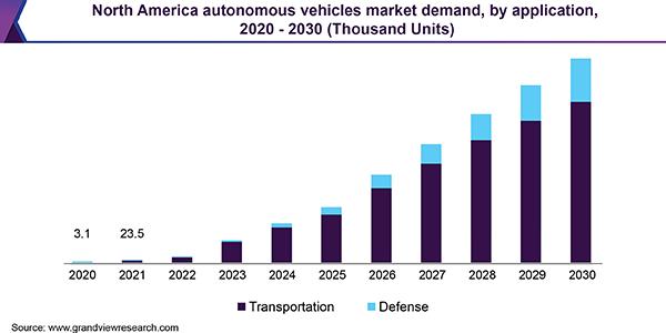 Demanda del mercado audiovisual de 2020 a 2030
