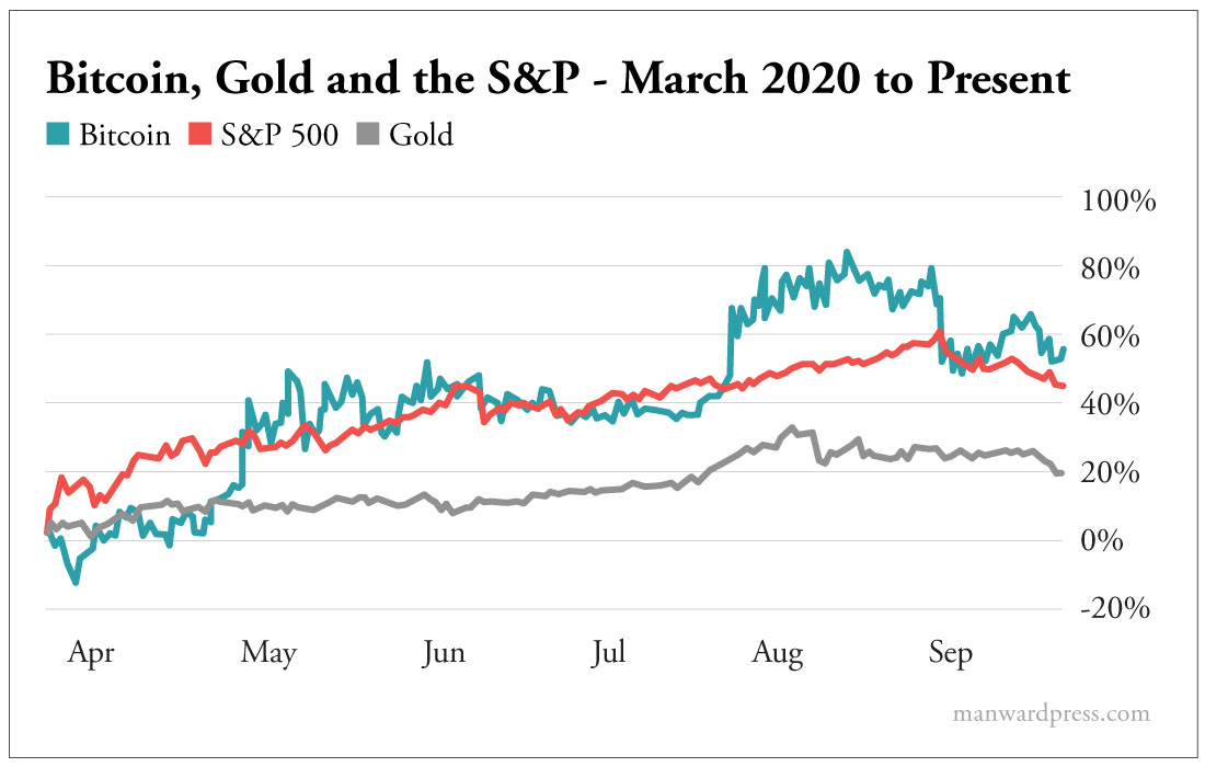Bitcoin Gold and the S&P