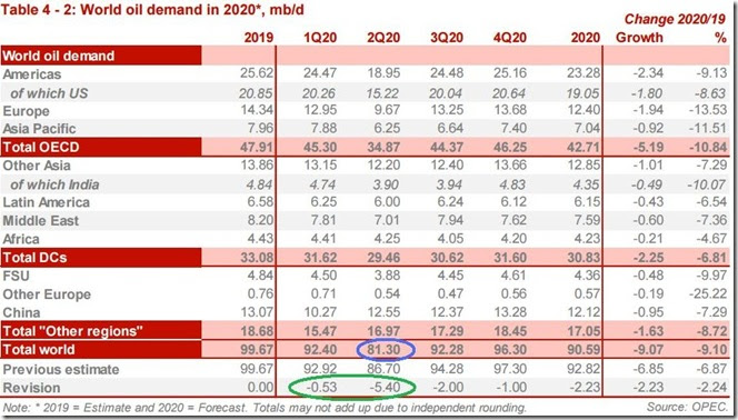 April 2020 OPEC report global oil demand