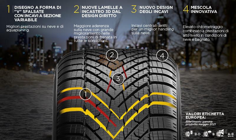 Pirelli Cinturato Winter 2: valori etichetta europea
