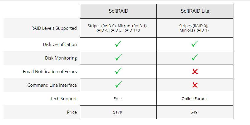 SoftRAID v. SoftRAID Lite Feature Chart