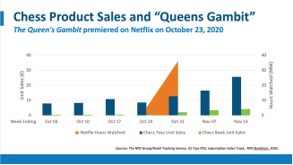 "New NPD Data: ""Sales Spikes for Chess Books and Sets Follow Debut of 'Queens Gambit'"""