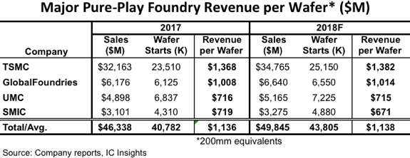Major Pure-Play Foundries Revenue Per Wafer 2017-2018