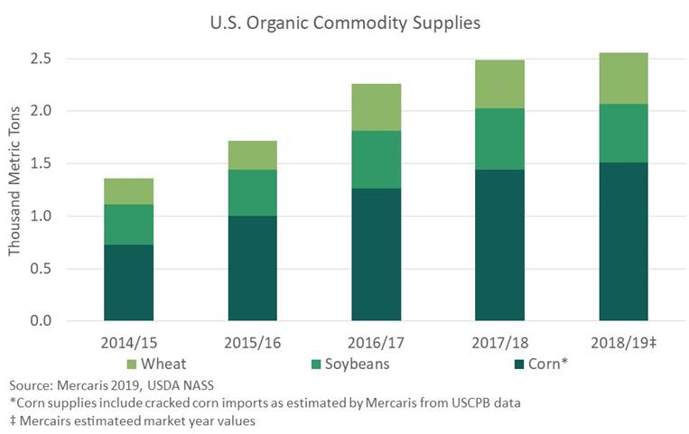 US organic commodity chart