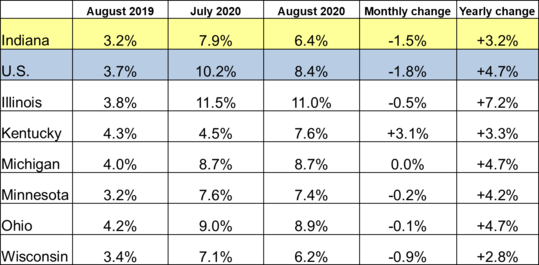 August 2020 Midwest Unemployment Rates