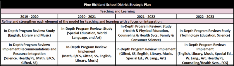 Teaching _ Learning_ Strategic Planning