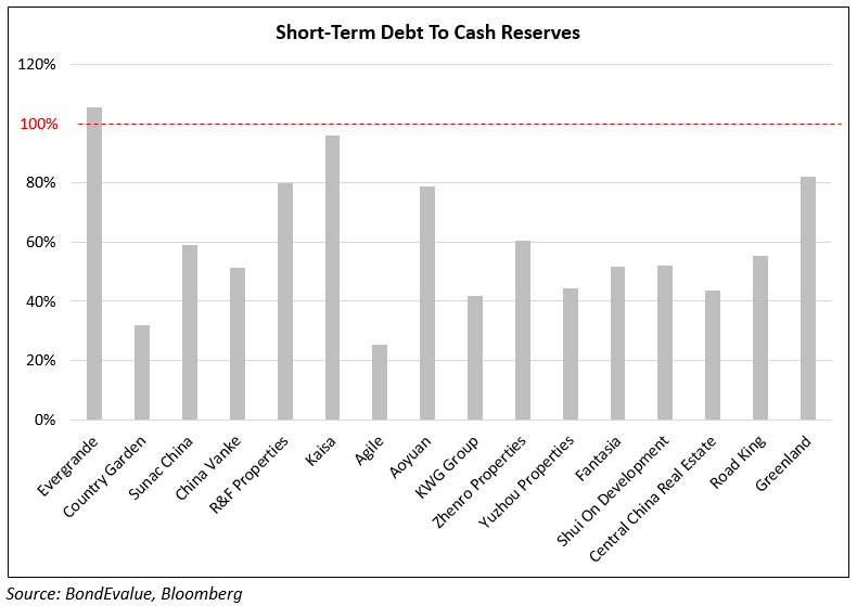 ST Debt to Cash reserve