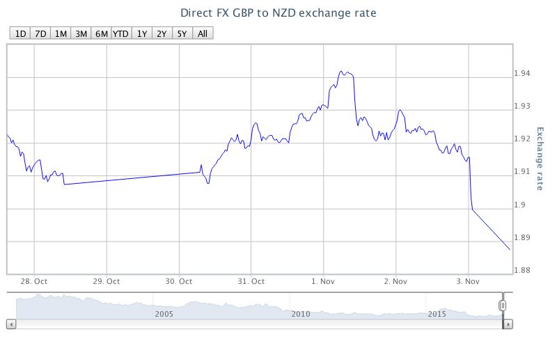 GBP to NZD