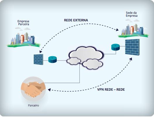 Firewall fazendo VPN Usuário – Rede e Rede – Rede