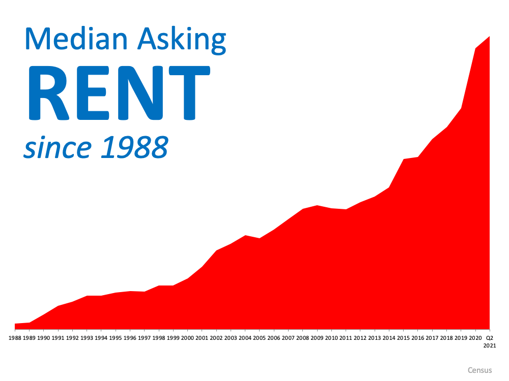 With Rents on the Rise – Is Now the Time To Buy?   MyKCM