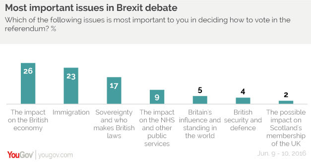 BrexitIssues_YouGov_Junio2016.jpg