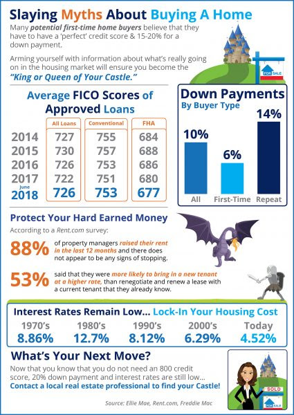 Home Buying Myths Slayed [INFOGRAPHIC] | MyKCM