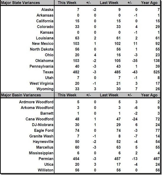 May 17 2019 rig count summary