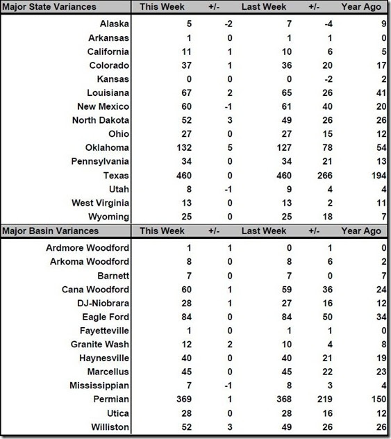 June 23 2017 rig count summary