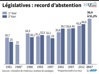 Abstention-legislatives-2017