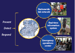 Prominent upgrades from a global health security project — Uganda