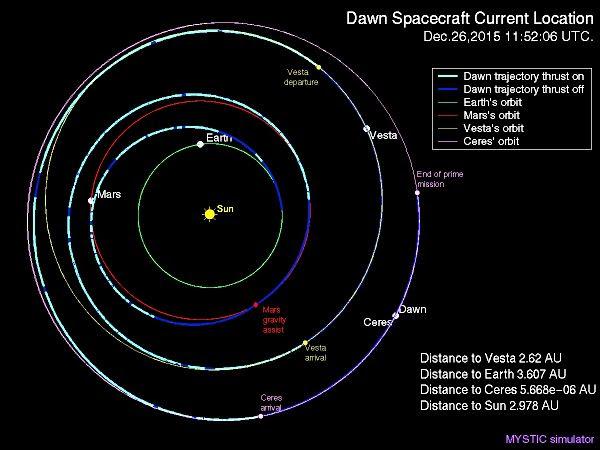 Location of Dawn spacrcraft