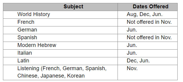 Sat Subject Tests - dates