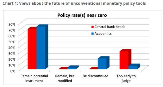 Futuro de las medidas no convencionales de política monetaria