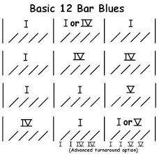 Image result for 12 bar blues