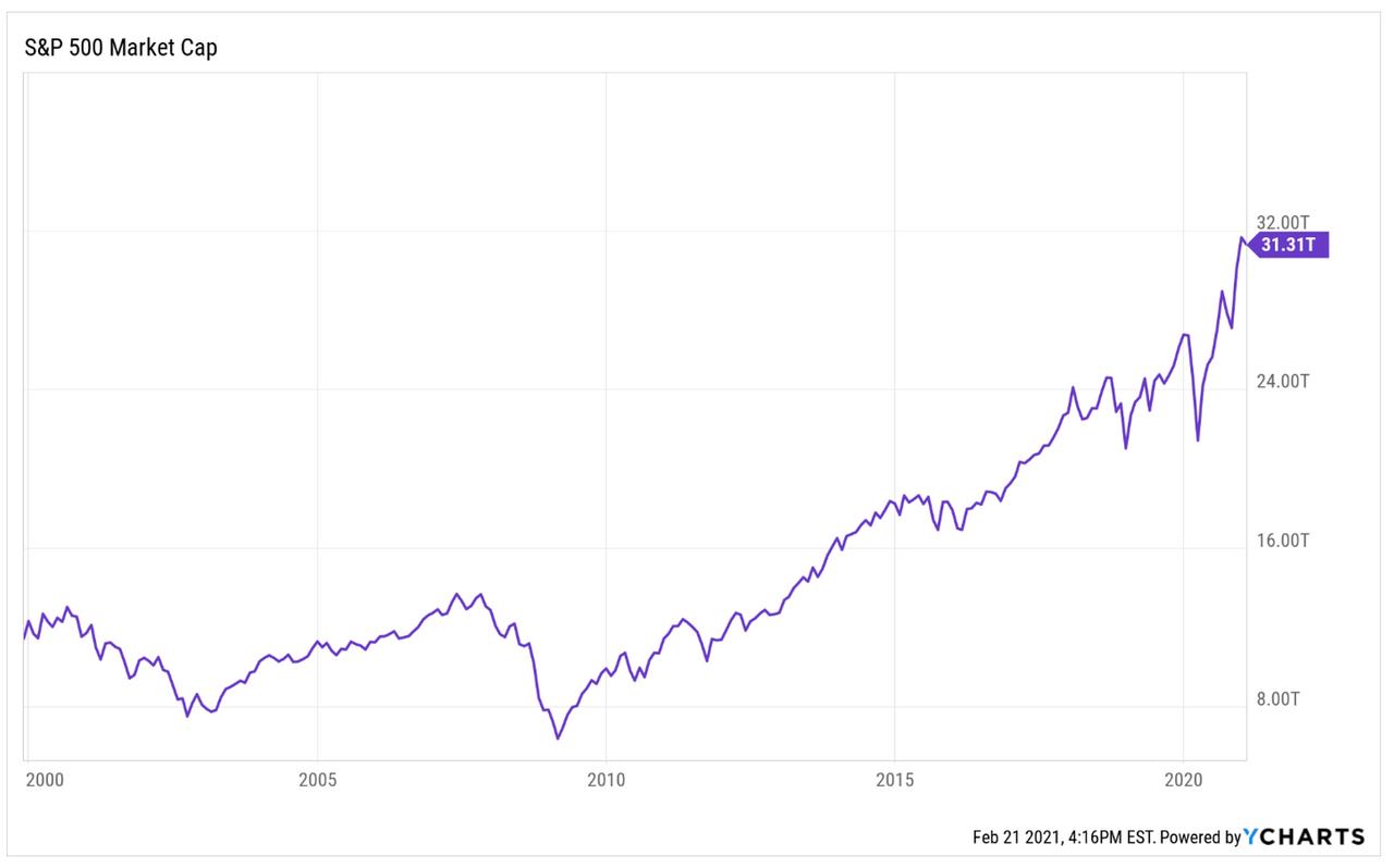 bubble chart SNP