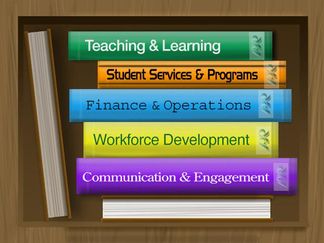Bookcase of Categories of Teaching_Learning_ Student Services_ Finance_Operations_ Workforce Development _ Communication_Engagement