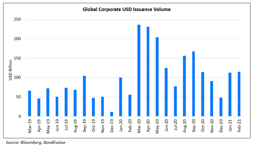 Global Corporate USD Issuance Volume Feb 2021