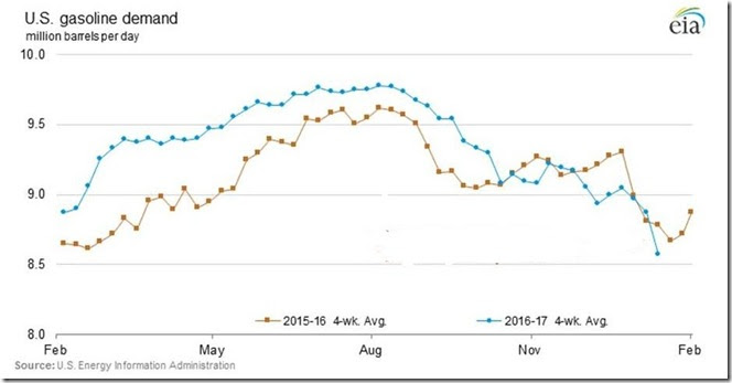 January 19 2017 gasoline demand