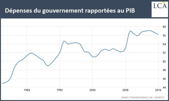 Dépenses du gouvernement rapportées au PIB