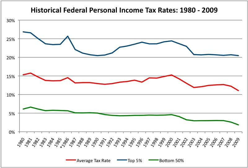 March_Historical Income Tax Rate