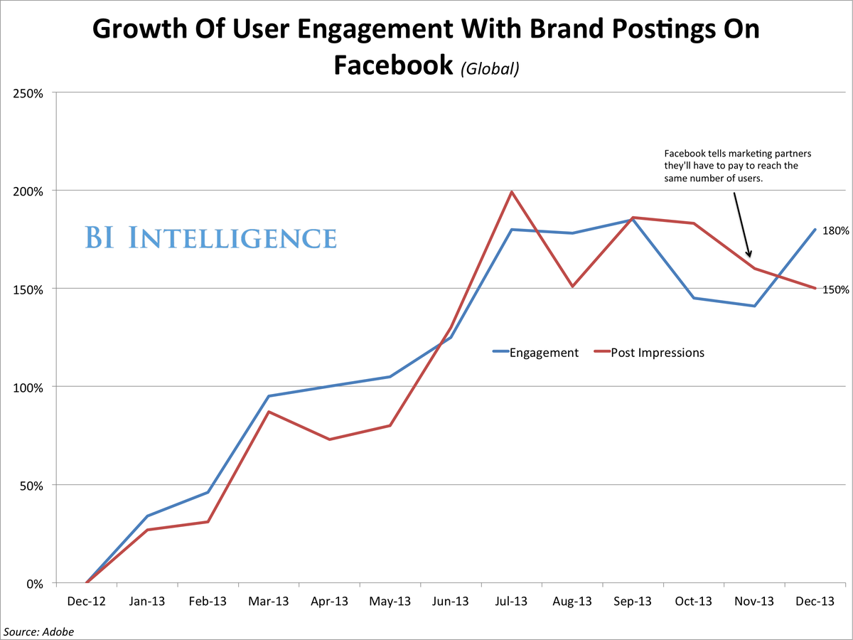 Facebook user engagement brands