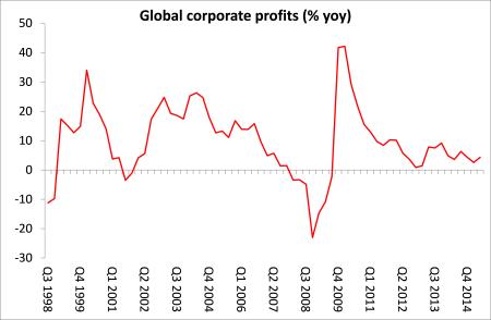 lucros corporativos globais