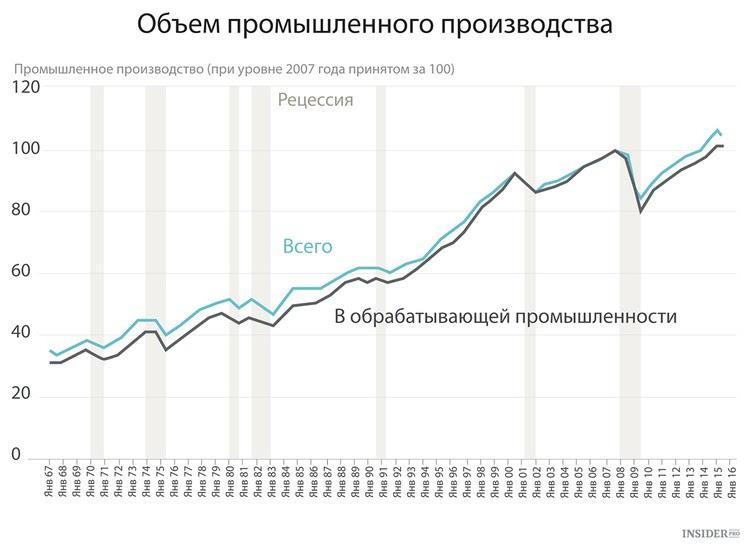 Обзор главных экономических событий недели