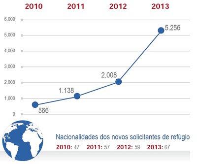 Evolução das solicitações de refúgio no Brasil desde 2010. Crédito: Acnur