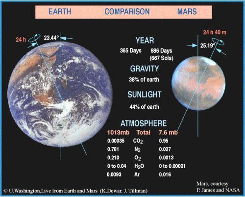 Fig 4 Earth & Mars