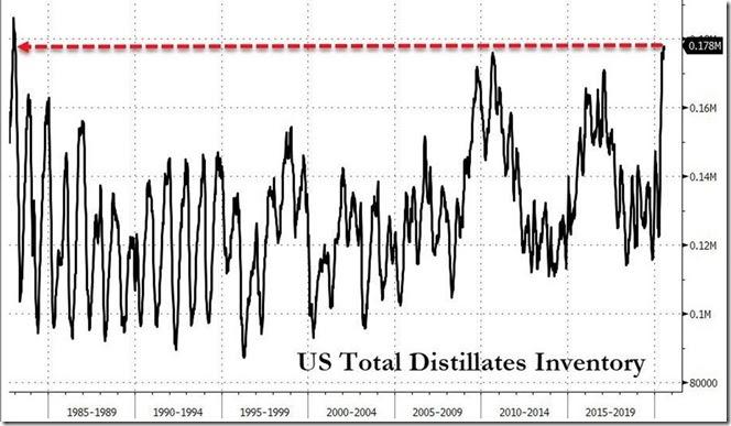 July 22 2020 distillates inventory