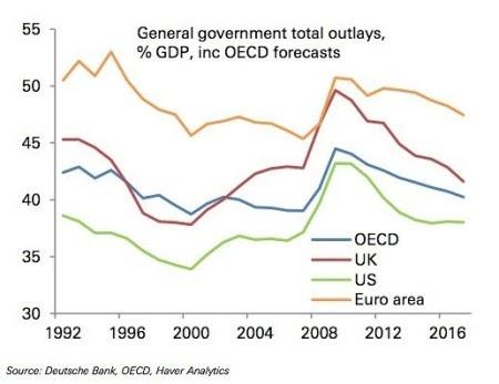 Da política monetária para a política fiscal e a lei das conseqüências não intencionais