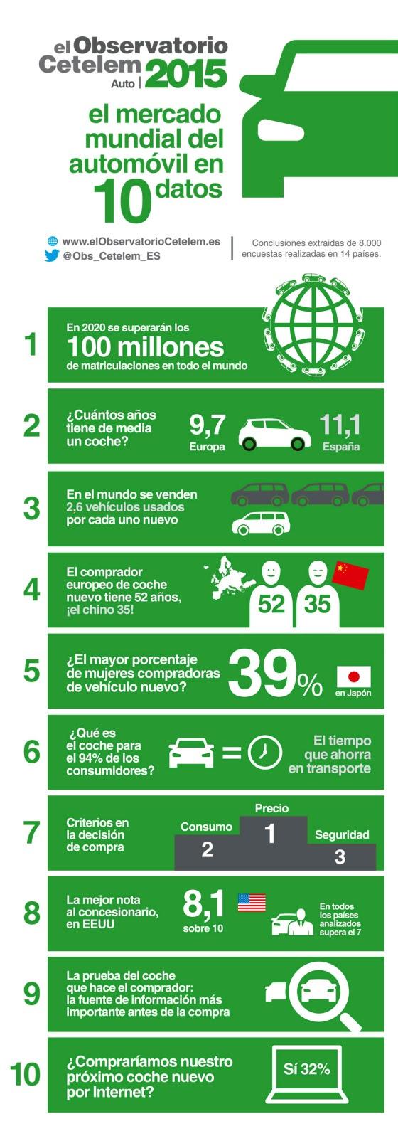 El mercado mundial del automóvil en 10 datos
