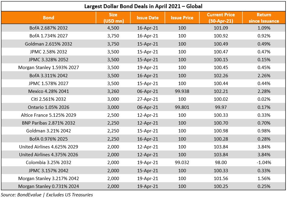 Apr_Largest Deals_Global-1