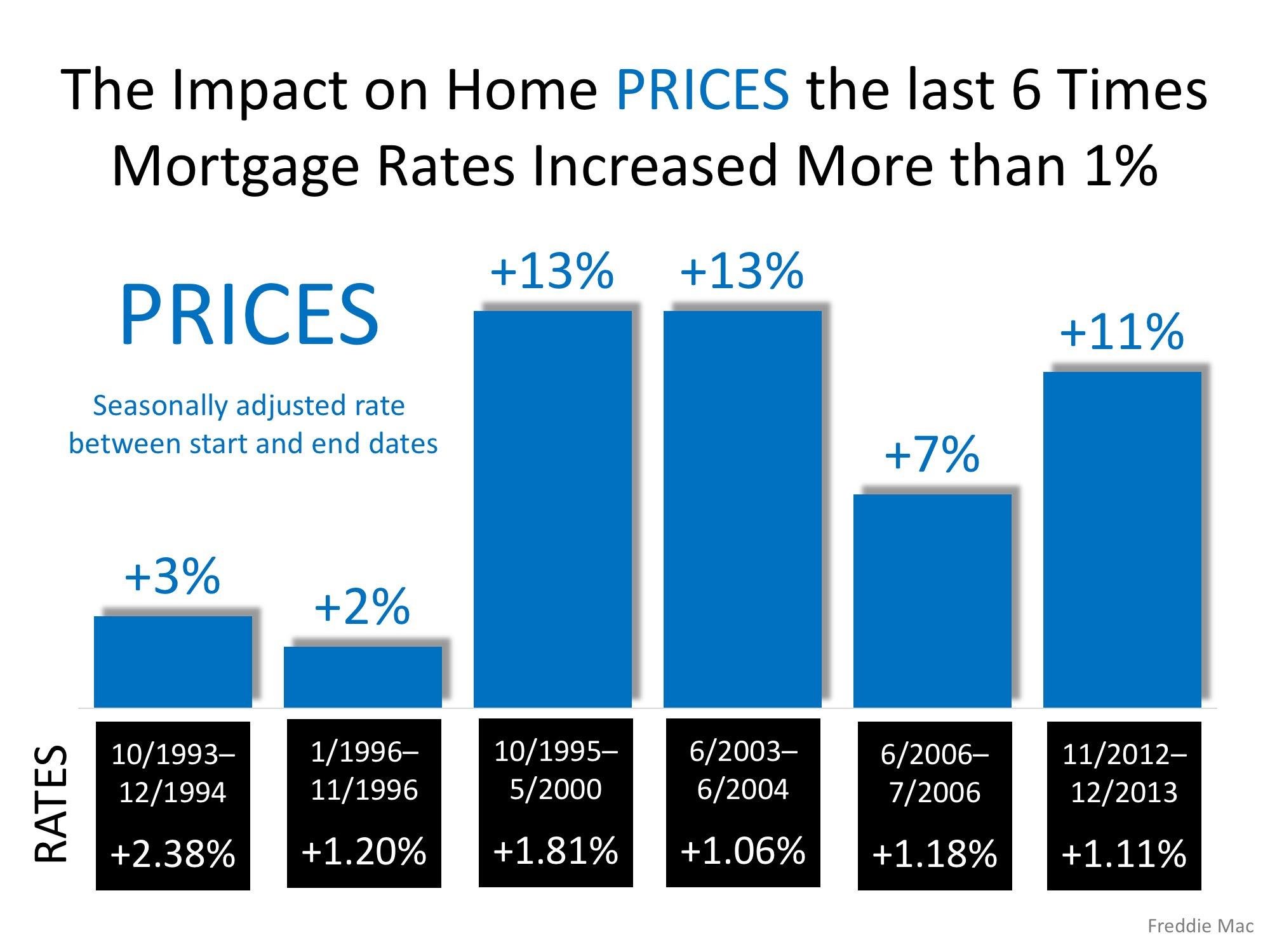 Freddie Mac: Rising Mortgage Rates DO NOT Lead to Falling Home Prices | MyKCM