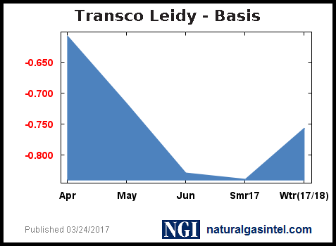 basis-graph