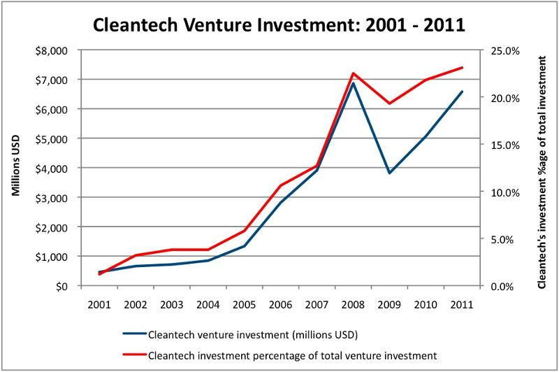 Cleantech Investment Chart