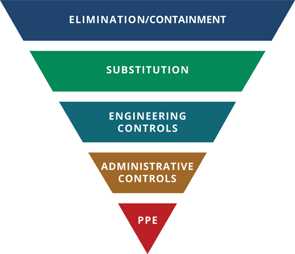 Hierarchy of controls graphic