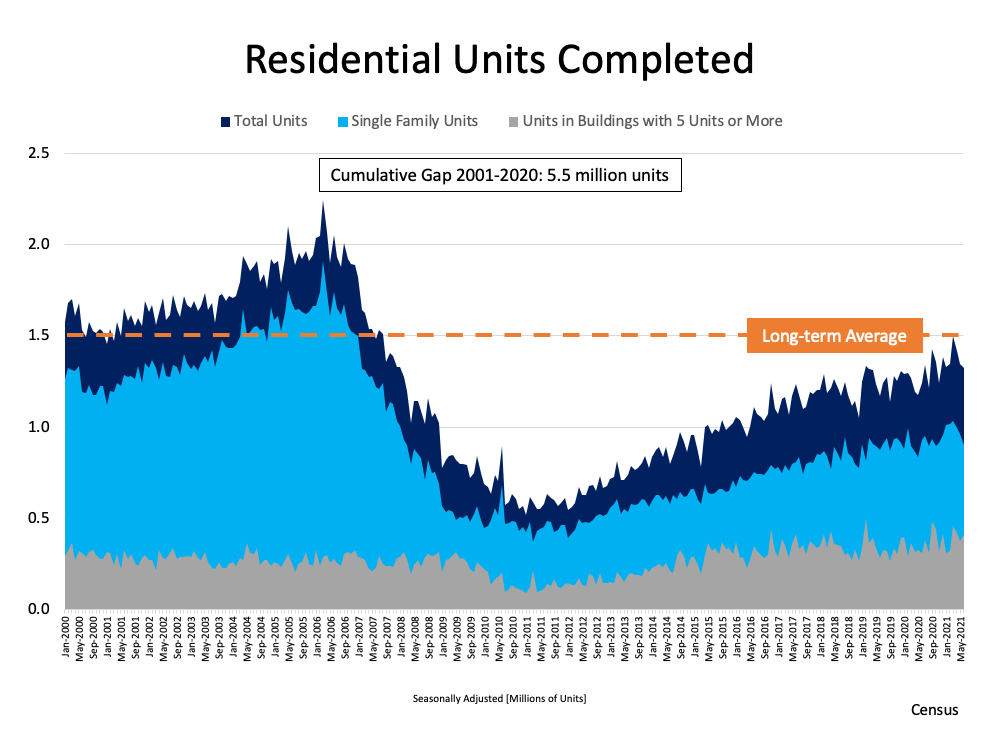 A Look at Housing Supply and What It Means for Sellers   MyKCM